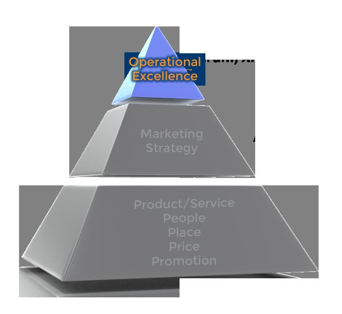 Agile_Pyramid